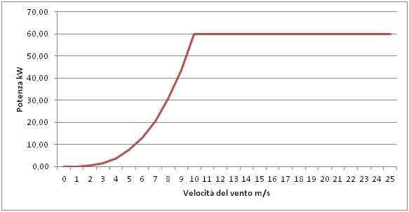 impianto eolico campobasso eurotec